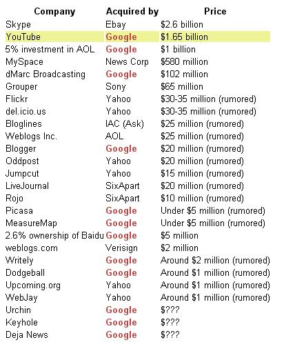 google-compra-youtube.JPG